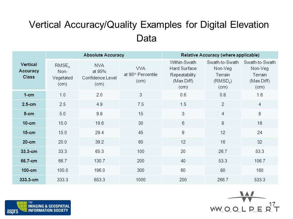 Vertical Accuracy/Quality Examples for Digital Elevation Data