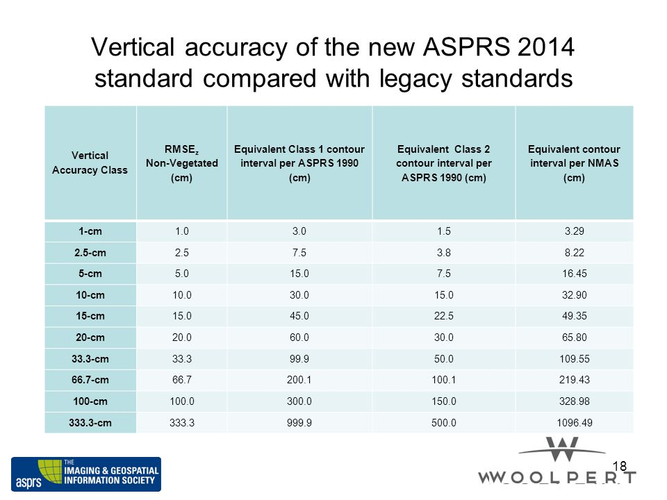 Vertical accuracy of the new ASPRS 2014 standard compared with legacy standards