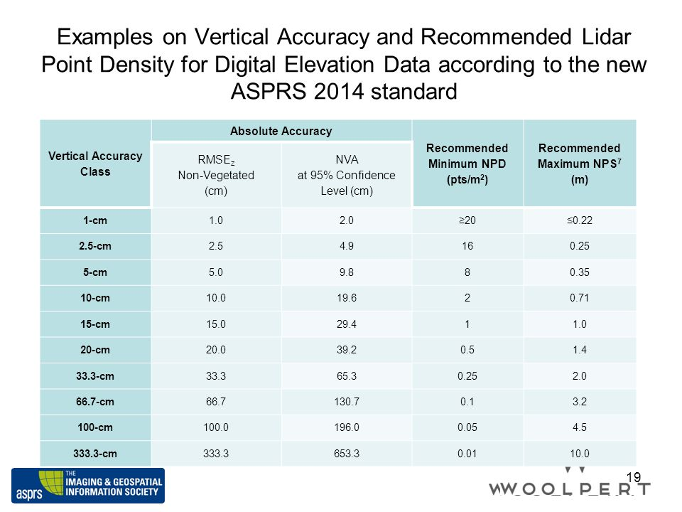 Vertical Accuracy Class Recommended Maximum NPS7 (m)