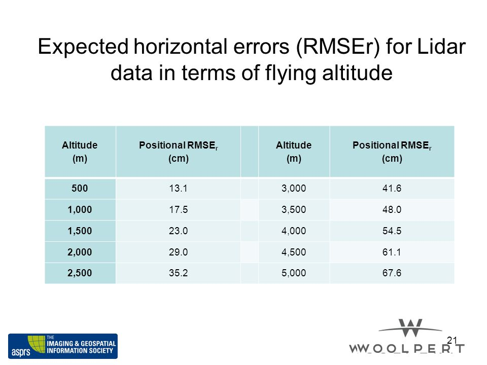 Expected horizontal errors (RMSEr) for Lidar data in terms of flying altitude