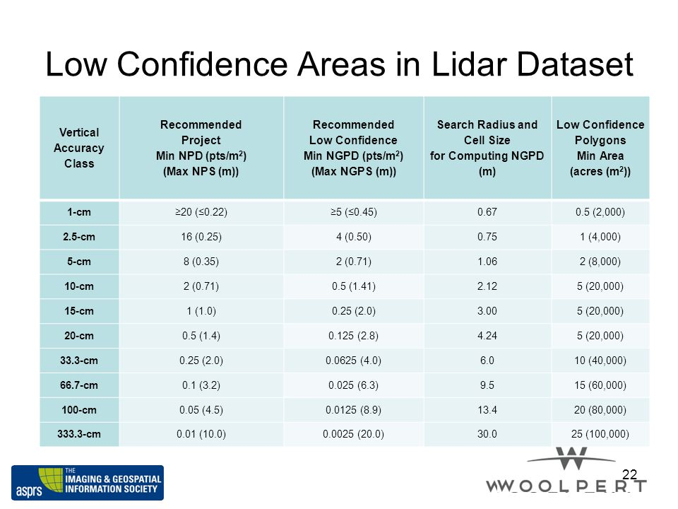Low Confidence Areas in Lidar Dataset