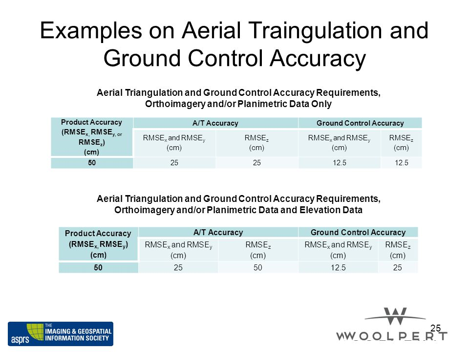 Examples on Aerial Traingulation and Ground Control Accuracy