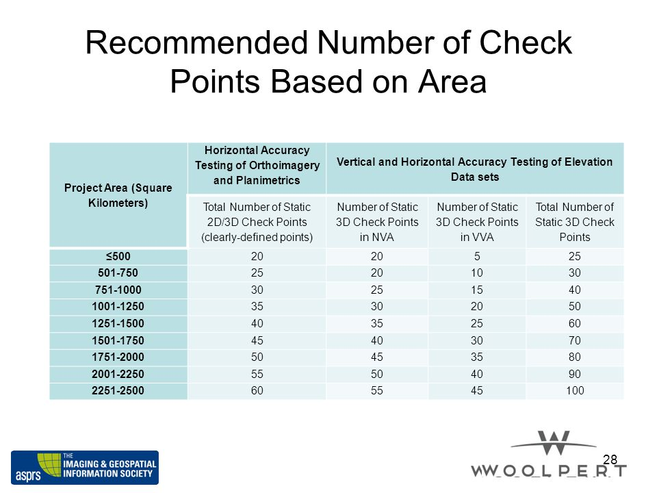 Recommended Number of Check Points Based on Area