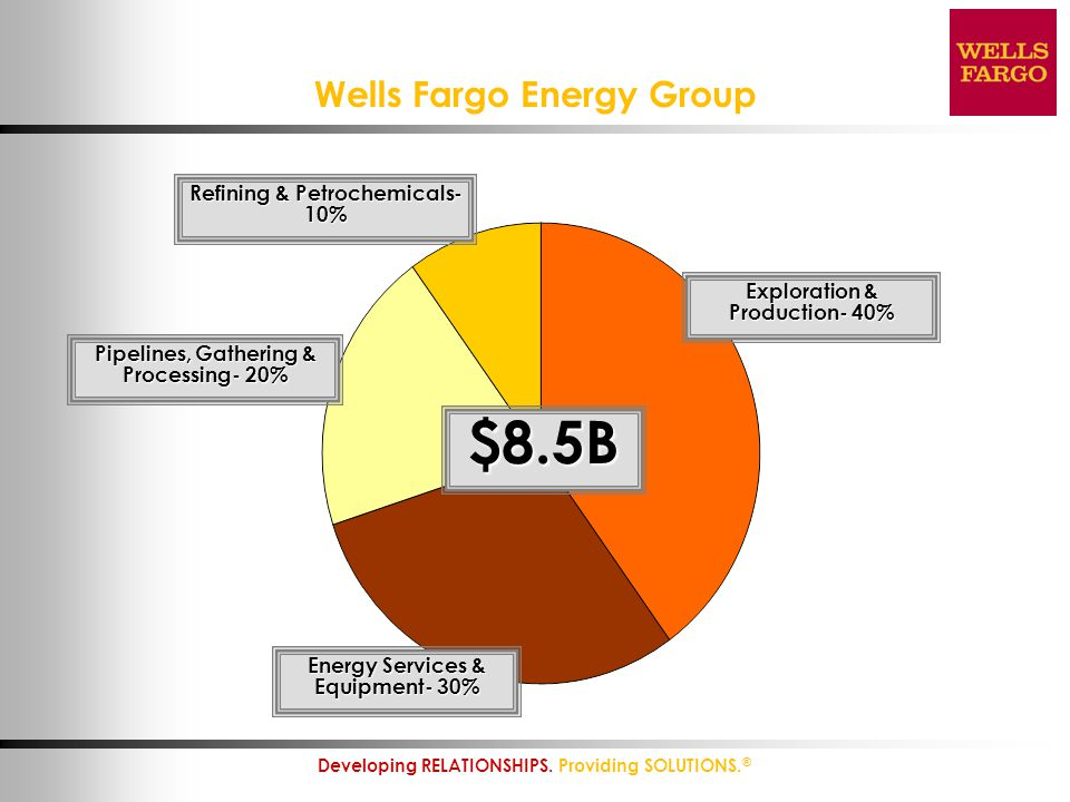 Wells Fargo Energy Group