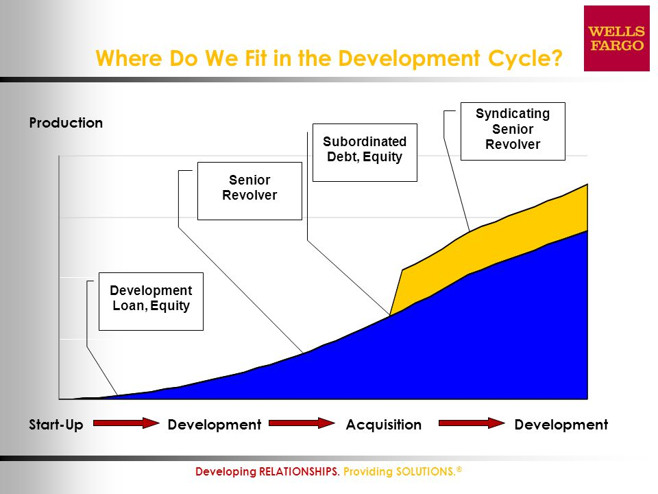 Where Do We Fit in the Development Cycle