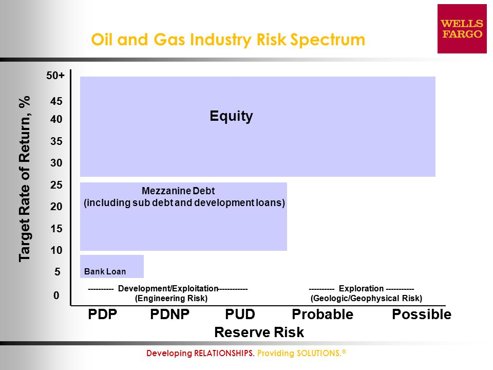 Oil and Gas Industry Risk Spectrum