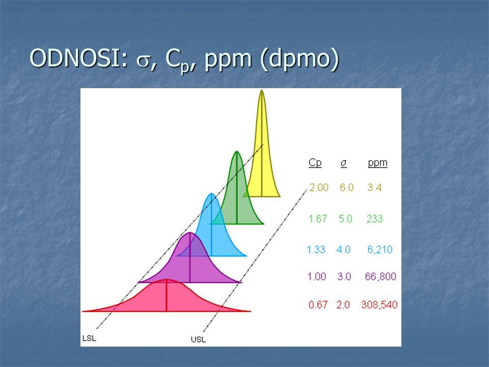 ODNOSI: s, Cp, ppm (dpmo)