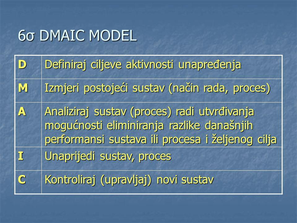 6σ DMAIC MODEL D Definiraj ciljeve aktivnosti unapređenja M