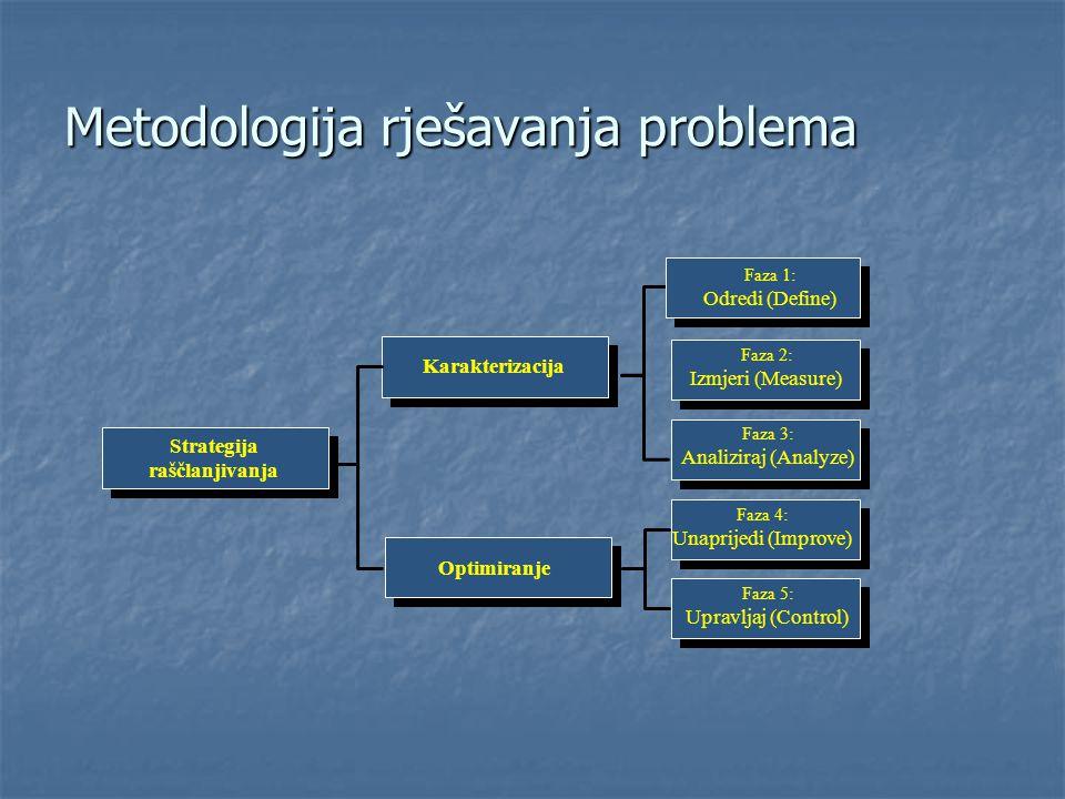 Metodologija rješavanja problema