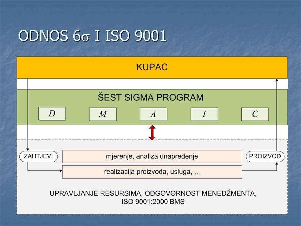 ODNOS 6s I ISO 9001