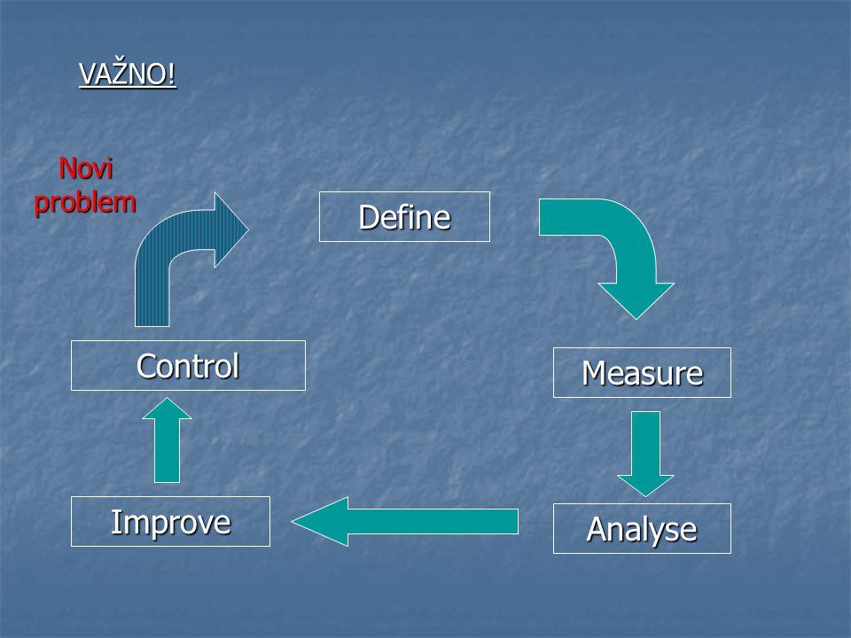 VAŽNO! Novi problem Define Measure Control Analyse Improve