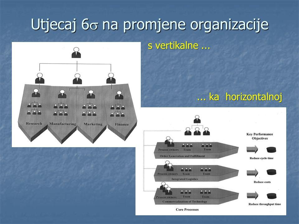 Utjecaj 6s na promjene organizacije