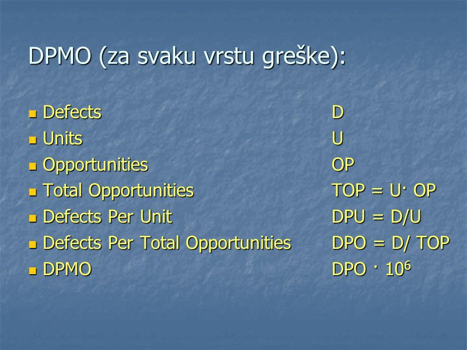 DPMO (za svaku vrstu greške):
