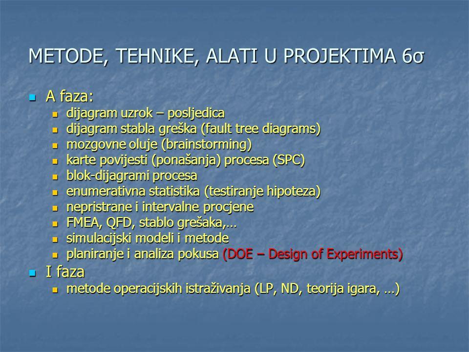 METODE, TEHNIKE, ALATI U PROJEKTIMA 6σ
