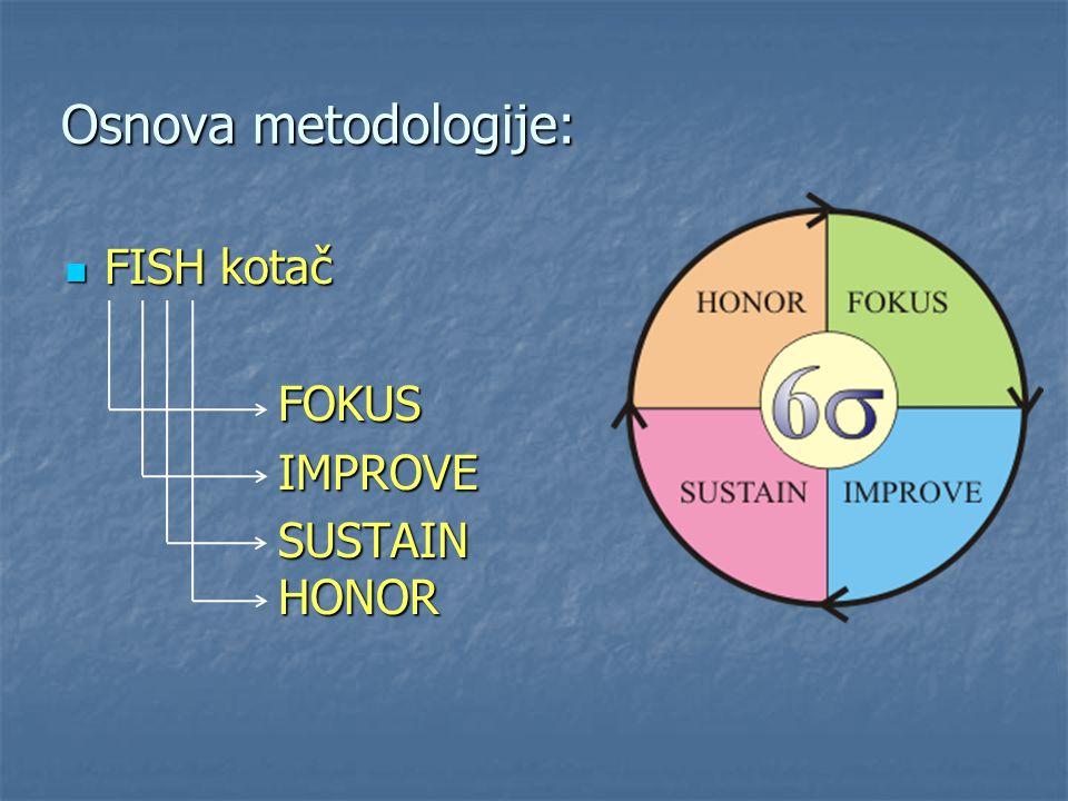 Osnova metodologije: FISH kotač FOKUS IMPROVE SUSTAIN HONOR
