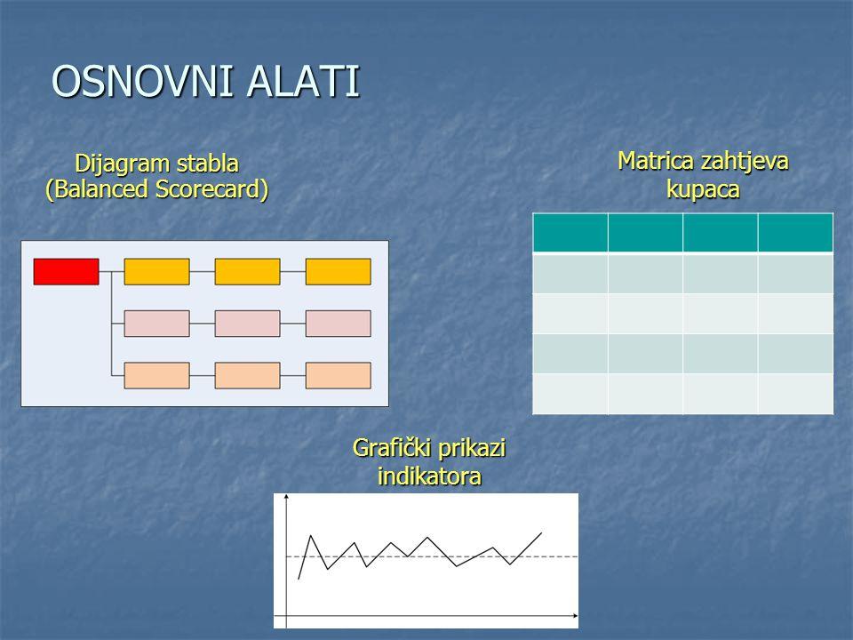 OSNOVNI ALATI Dijagram stabla (Balanced Scorecard)