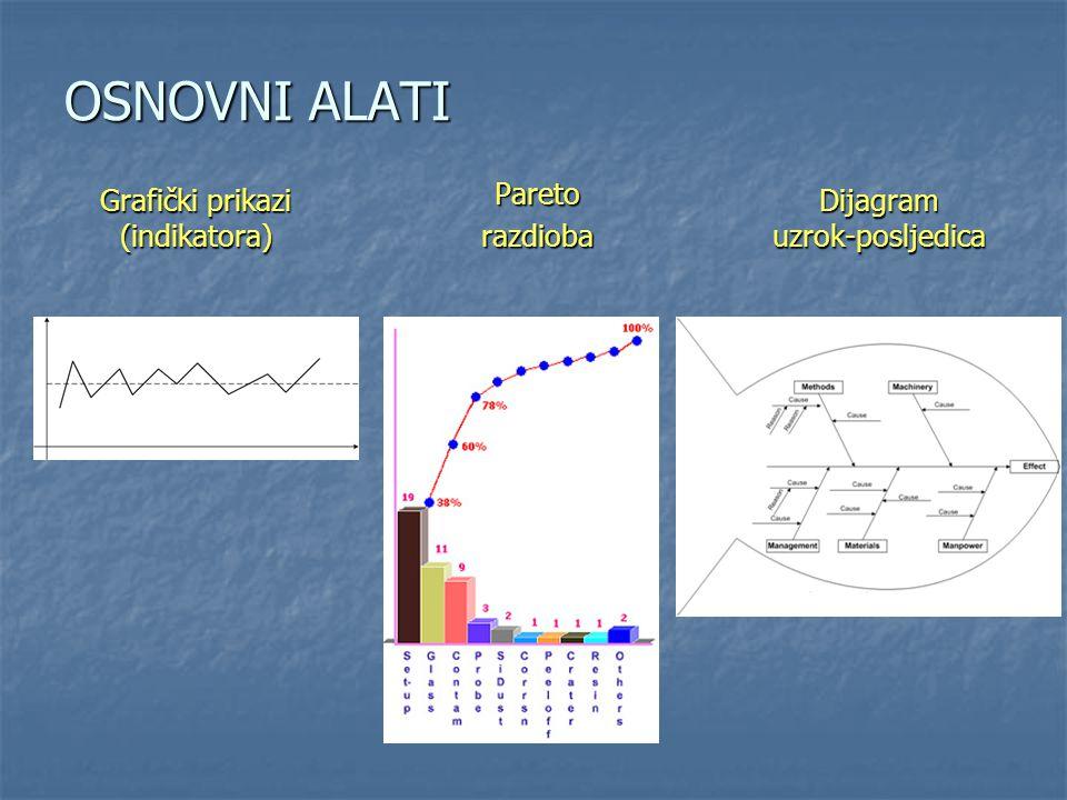 OSNOVNI ALATI Grafički prikazi (indikatora) Pareto