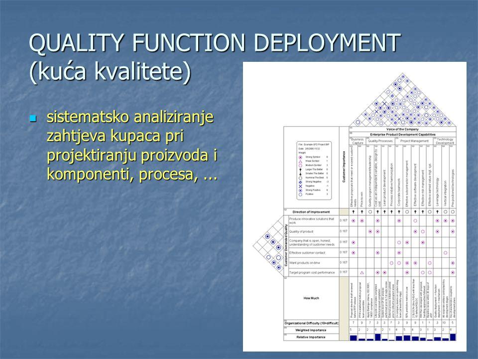 QUALITY FUNCTION DEPLOYMENT (kuća kvalitete)