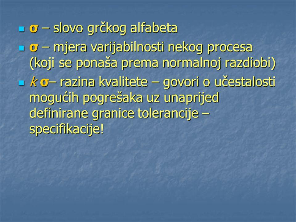 σ – slovo grčkog alfabeta