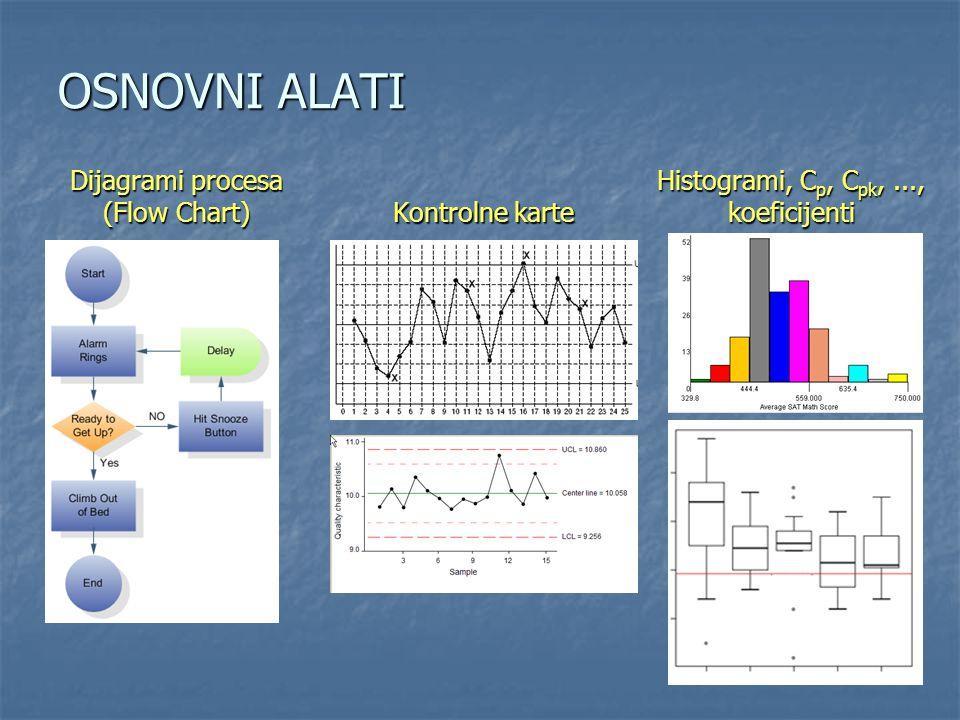 OSNOVNI ALATI Dijagrami procesa (Flow Chart)