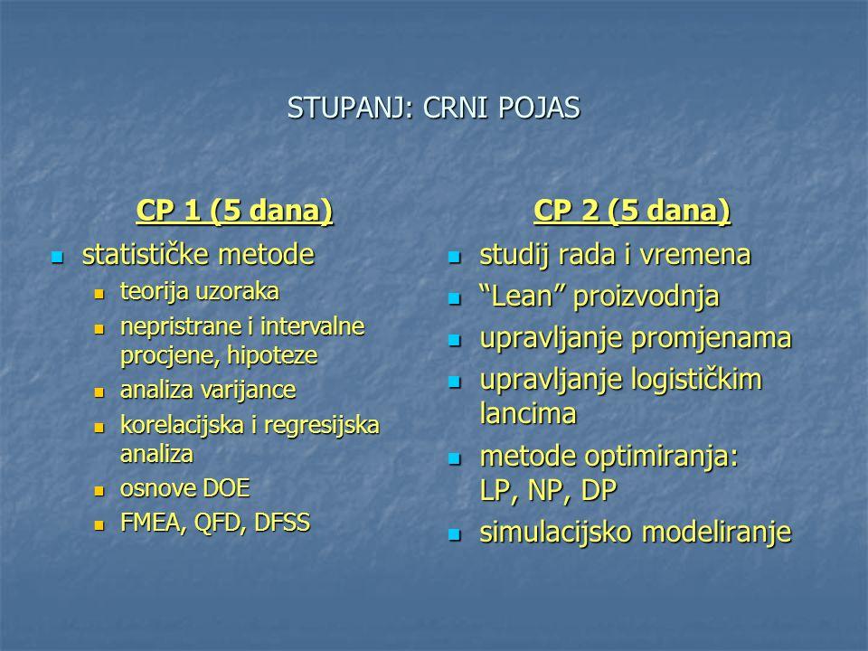 STUPANJ: CRNI POJAS CP 1 (5 dana) CP 2 (5 dana) statističke metode