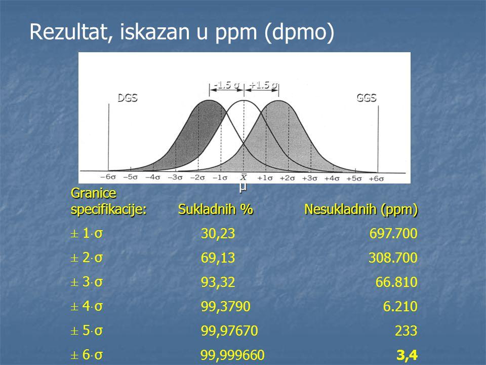 Rezultat, iskazan u ppm (dpmo)