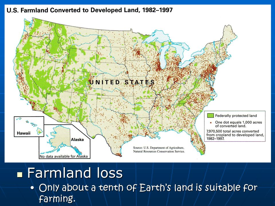 Farmland loss Only about a tenth of Earth's land is suitable for farming.