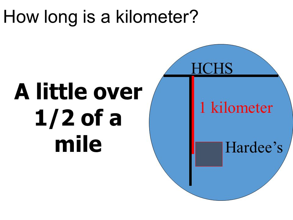 A little over 1/2 of a mile How long is a kilometer HCHS 1 kilometer