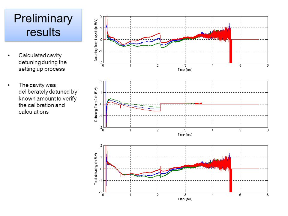 Preliminary results Calculated cavity detuning during the setting up process.