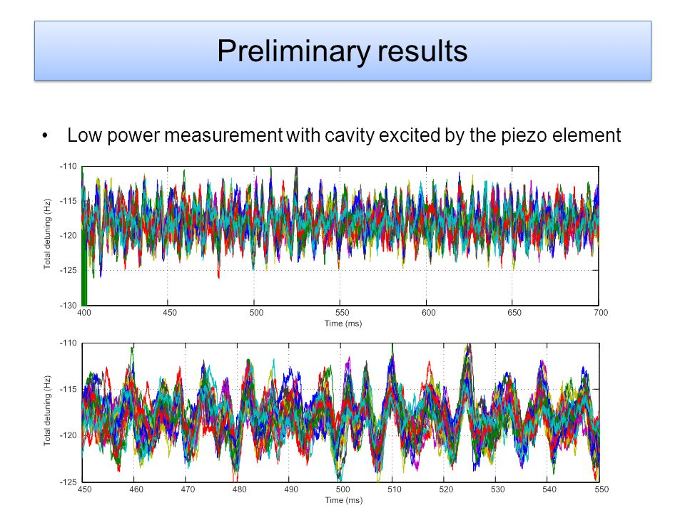 Preliminary results Low power measurement with cavity excited by the piezo element