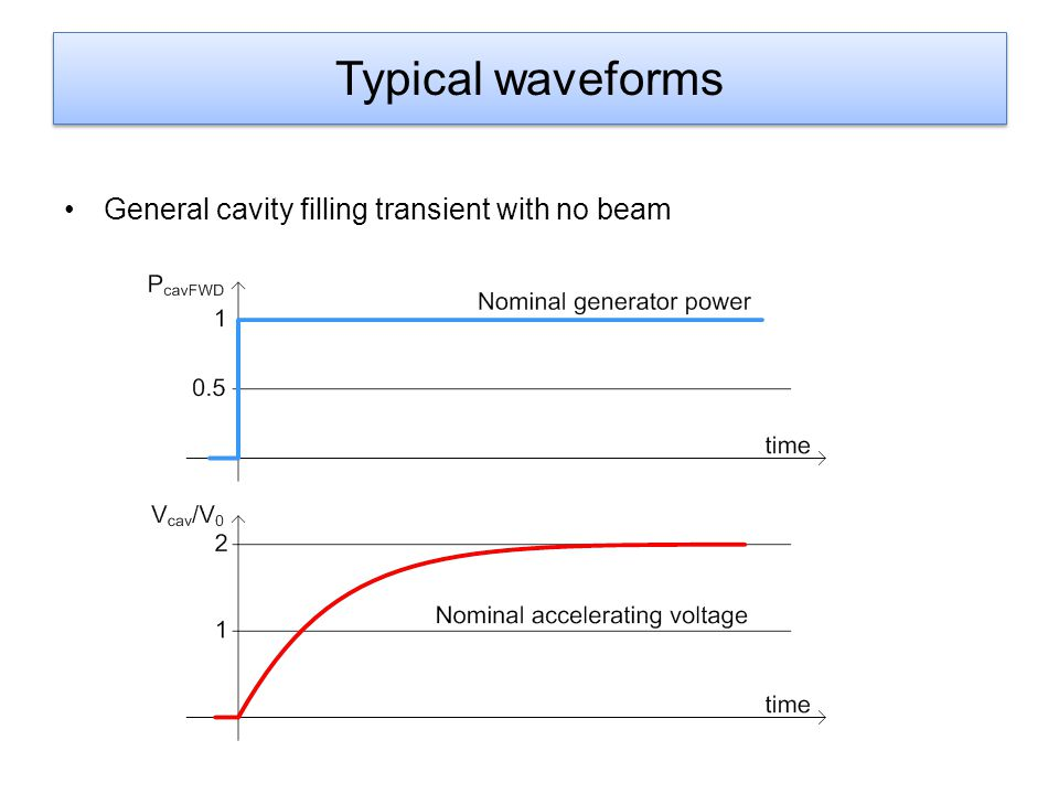 Typical waveforms General cavity filling transient with no beam