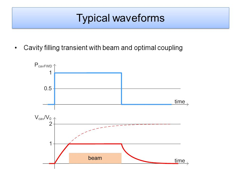Typical waveforms Cavity filling transient with beam and optimal coupling