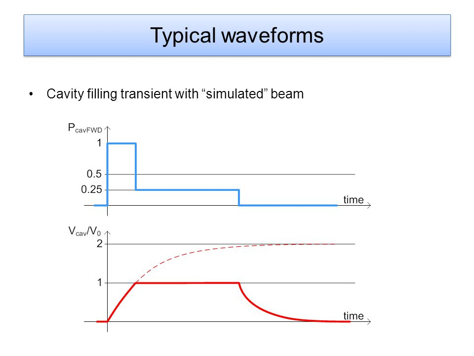 Typical waveforms Cavity filling transient with simulated beam