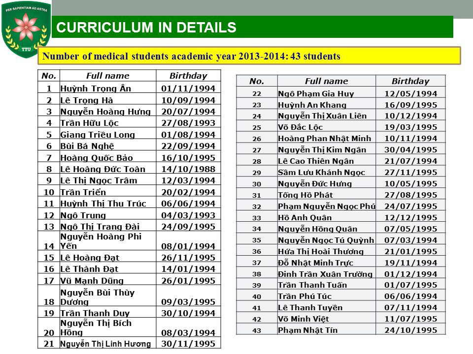 CURRICULUM IN DETAILS Number of medical students academic year 2013-2014: 43 students. No. Full name.
