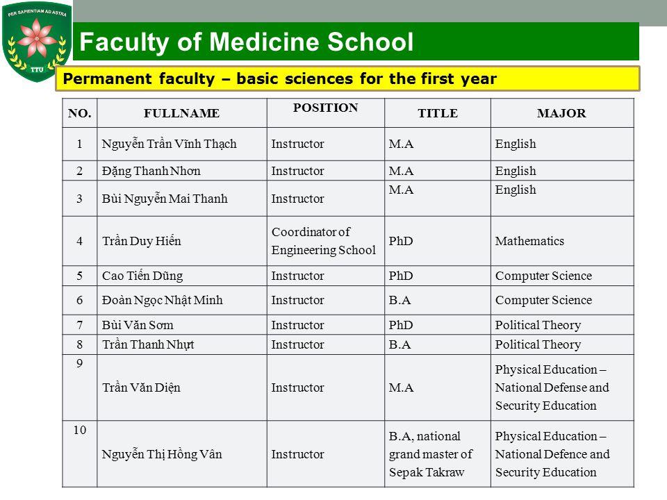 Faculty of Medicine School