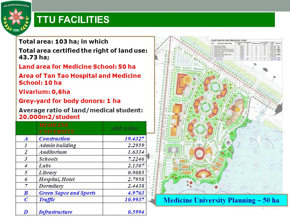 Medicine University Planning – 50 ha