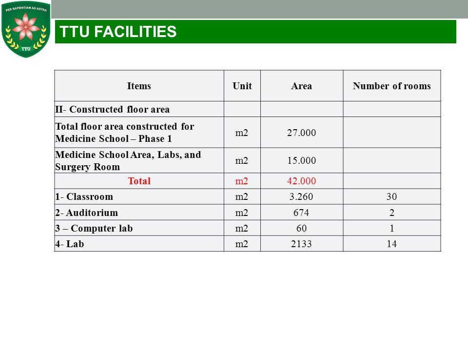 TTU FACILITIES Items Unit Area Number of rooms