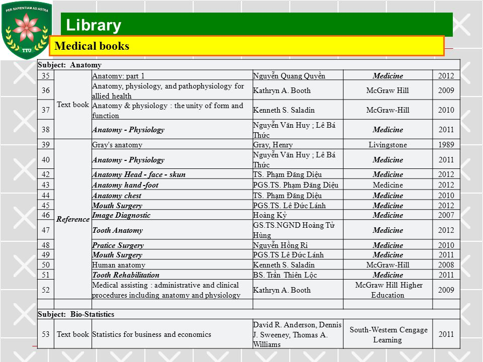 Library Medical books Subject: Anatomy 35 Text book Anatomy: part 1