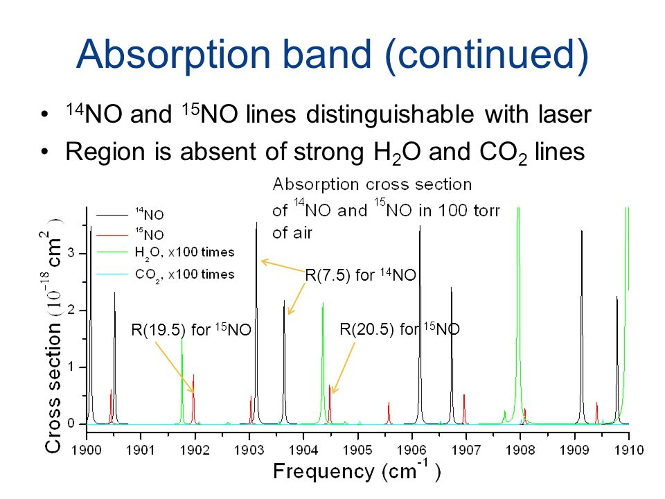 Absorption band (continued)