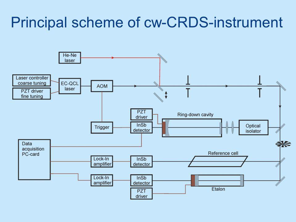 Principal scheme of cw-CRDS-instrument