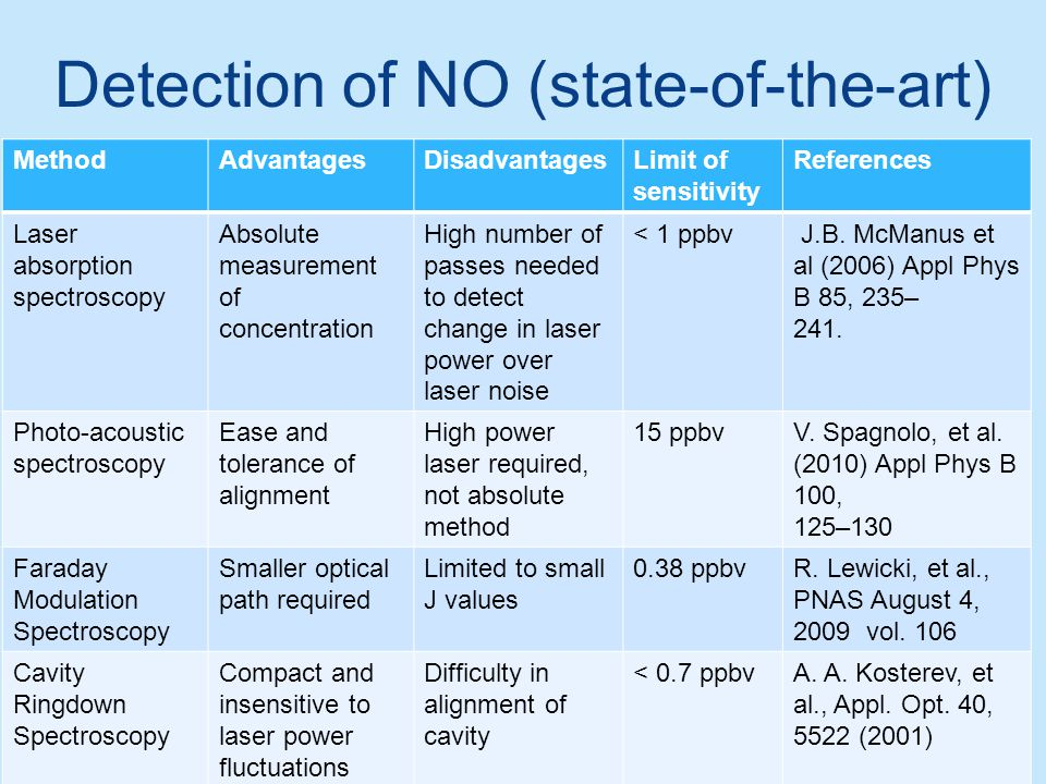 Detection of NO (state-of-the-art)