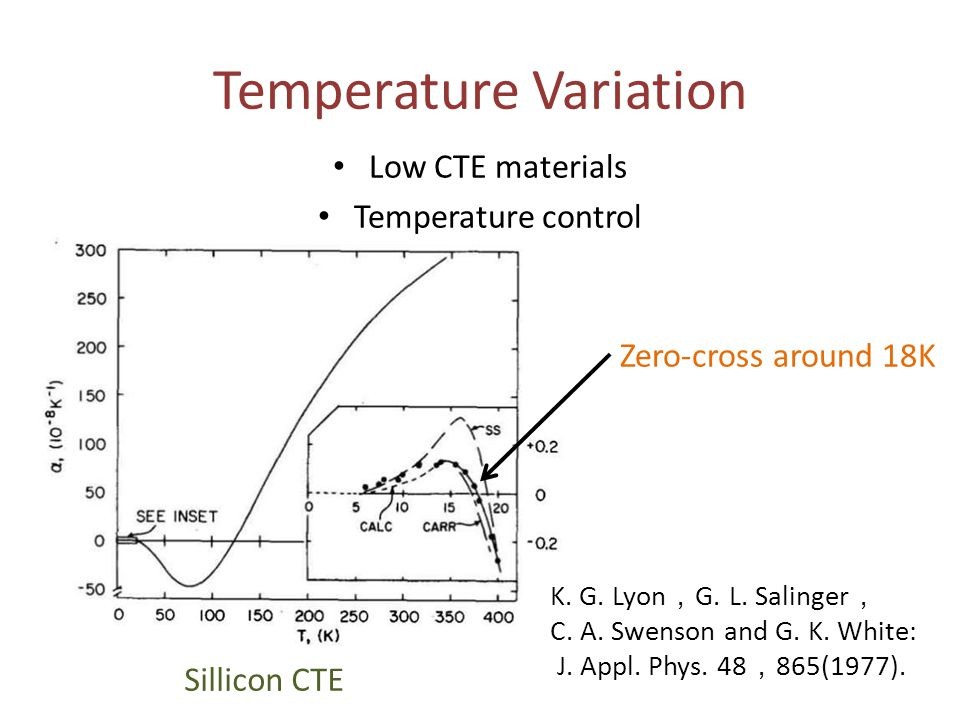 Temperature Variation