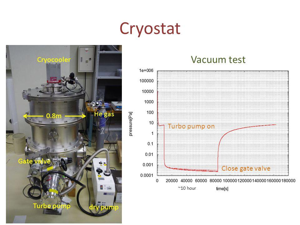 Cryostat Vacuum test Cryocooler He gas 0.8m Turbo pump on Gate valve