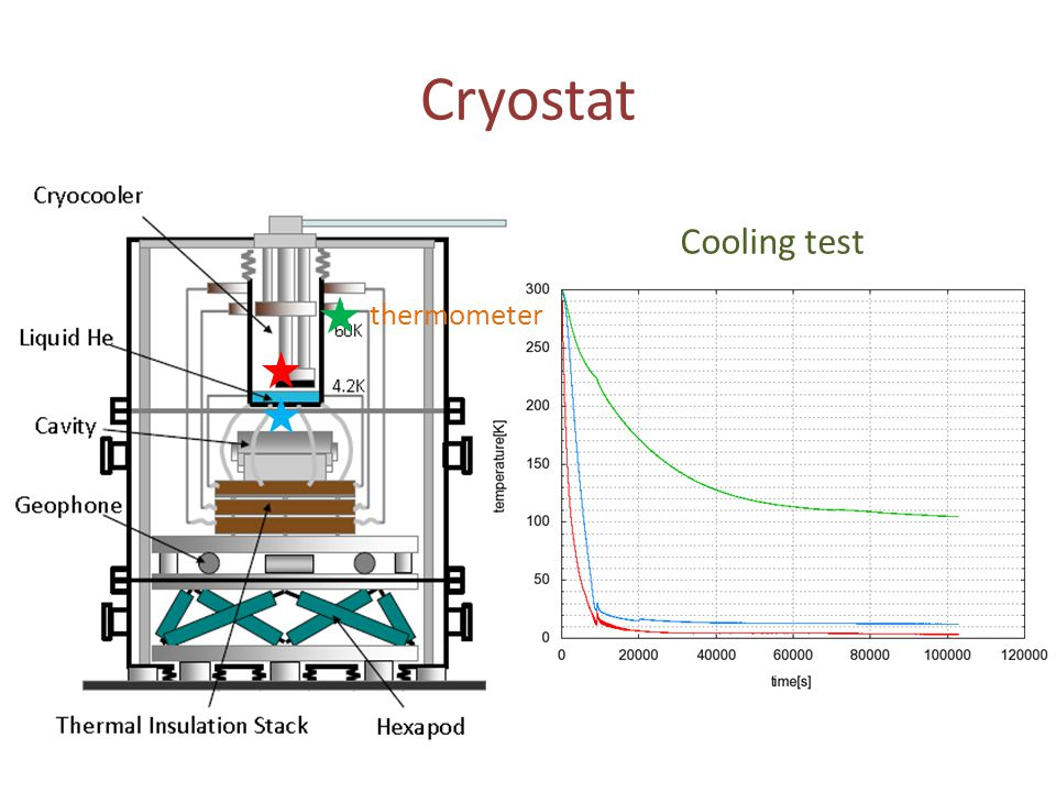 Cryostat Cooling test thermometer