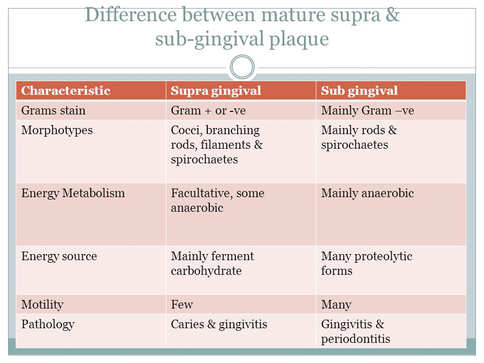 Difference between mature supra & sub-gingival plaque