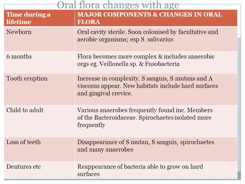 Oral flora changes with age