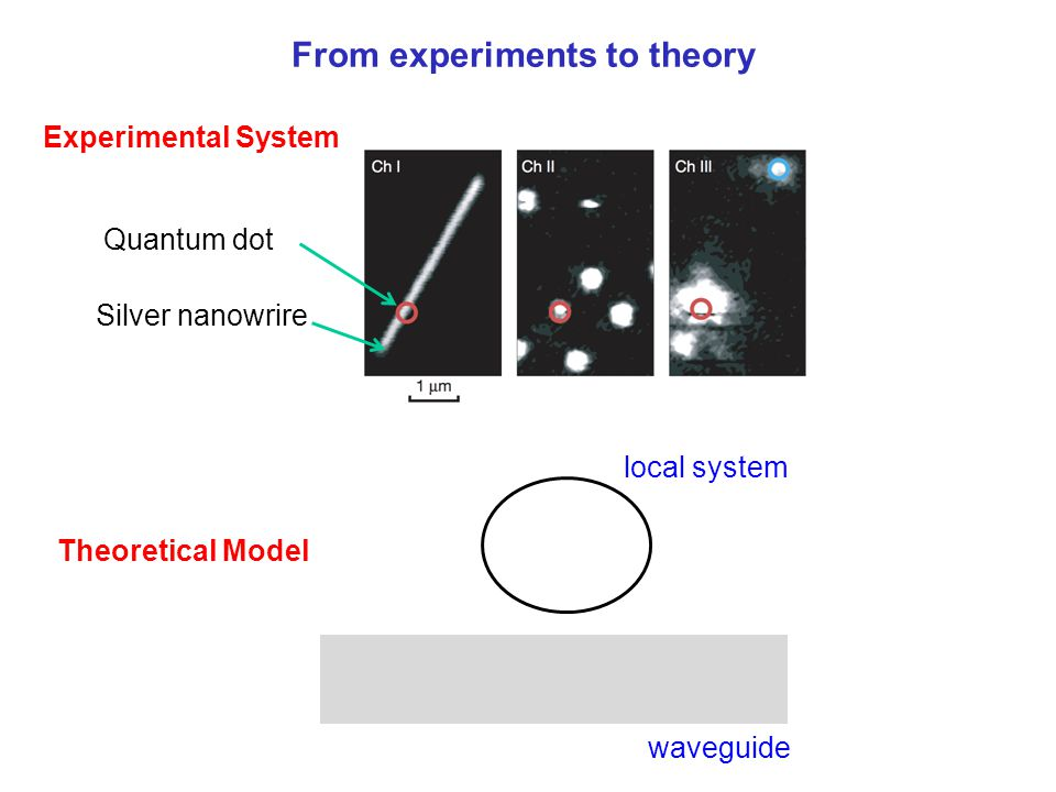 From experiments to theory