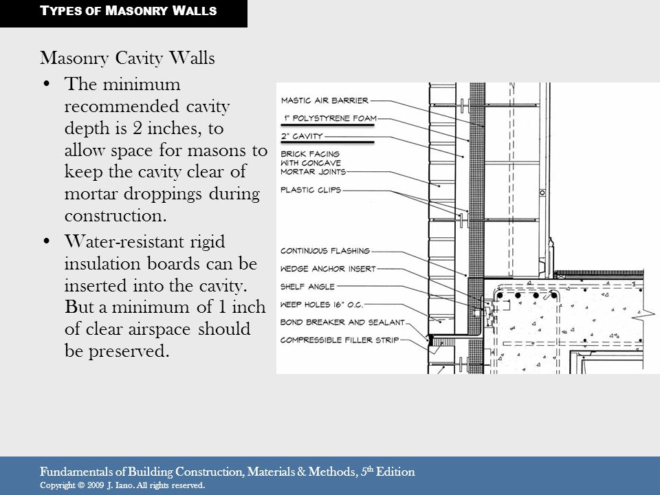 TYPES OF MASONRY WALLS Masonry Cavity Walls.
