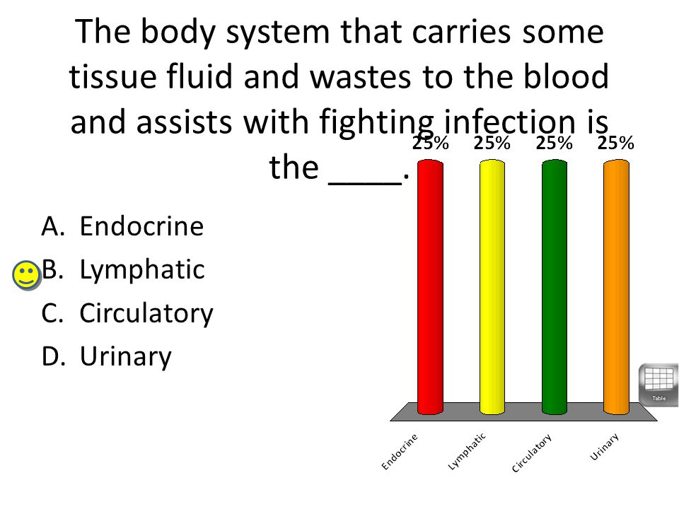 The body system that carries some tissue fluid and wastes to the blood and assists with fighting infection is the ____.