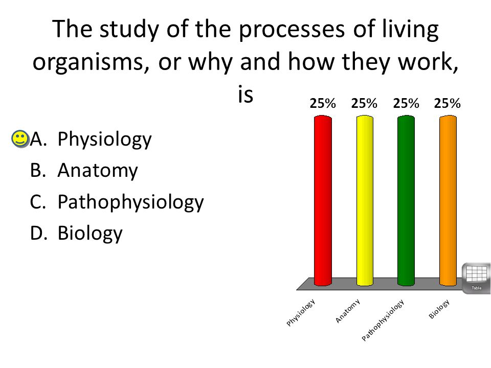 The study of the processes of living organisms, or why and how they work, is